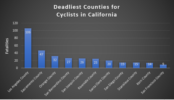 Deadliest counties for cyclists in California