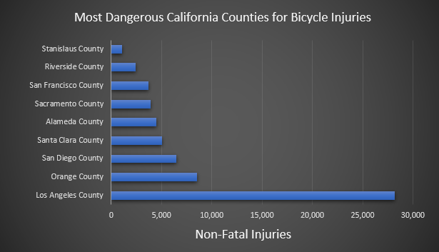 most dangerous California counties for bicycle injuries