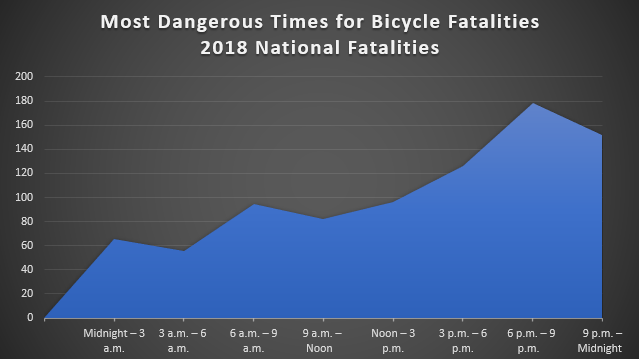 most dangerous time for bicycle fatalities