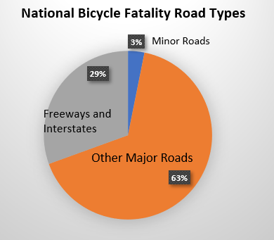 national bike death statistics by road type