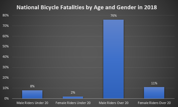 National bike death statistics by age and gender