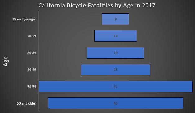 California bike death statistics by age